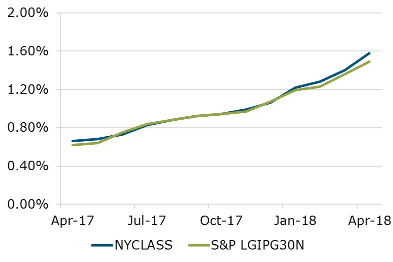 05.18 - NYCLASS S&P Comparison