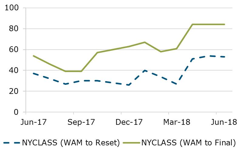 06.18 - NYCLASS WAM Comparison