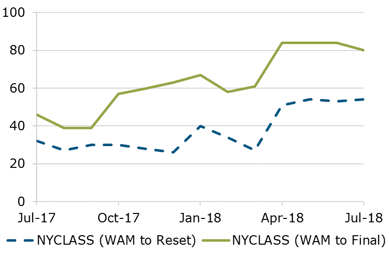 07.18 - NYCLASS WAM Comparison
