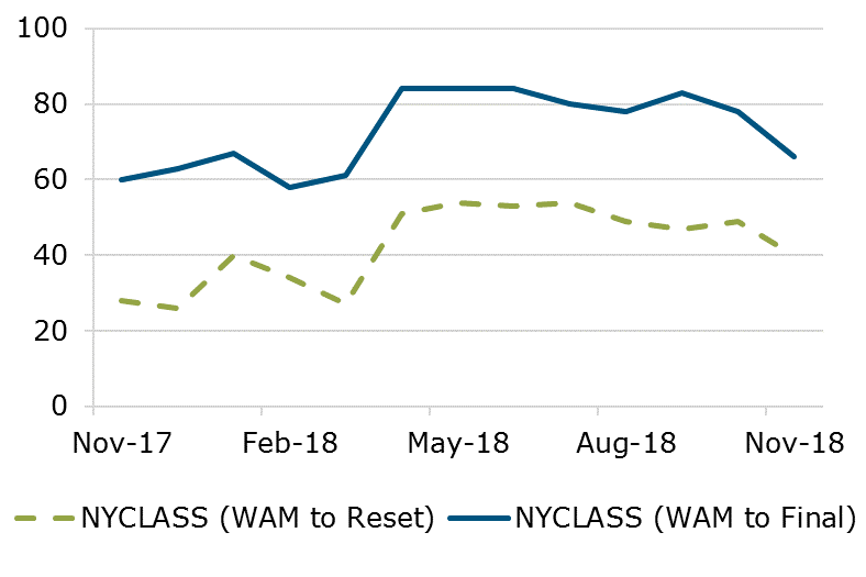 11.18 - NYCLASS WAM Comparison
