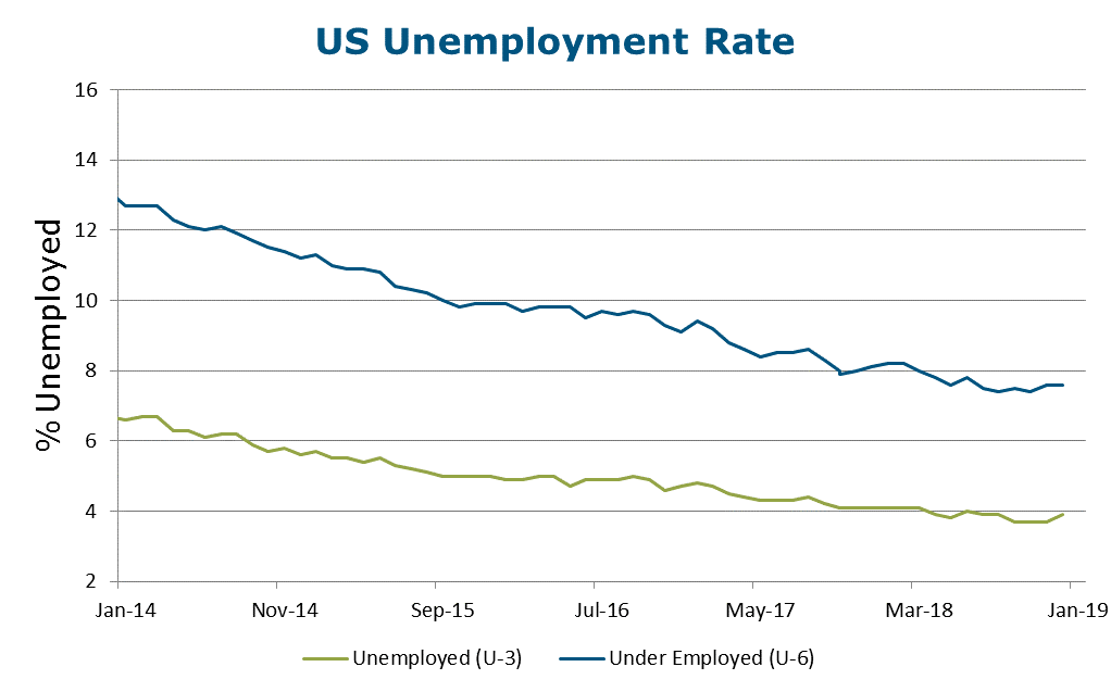 January 2019 Economic Review - NYCLASS