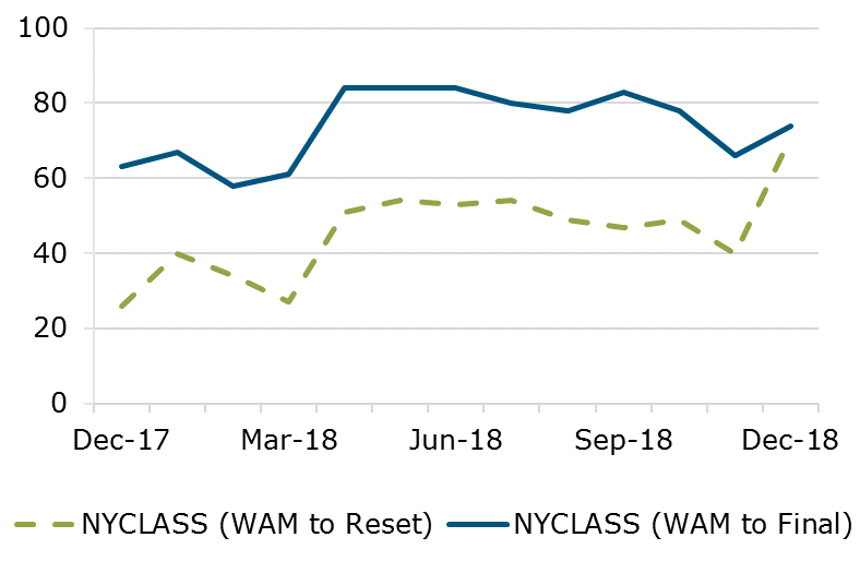12.18 - NYCLASS WAM Comparison