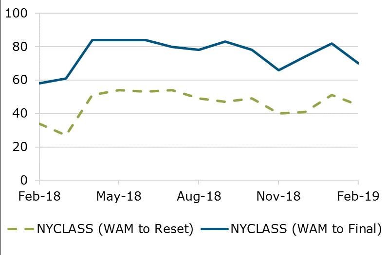 02.19 - NYCLASS WAM Comparision