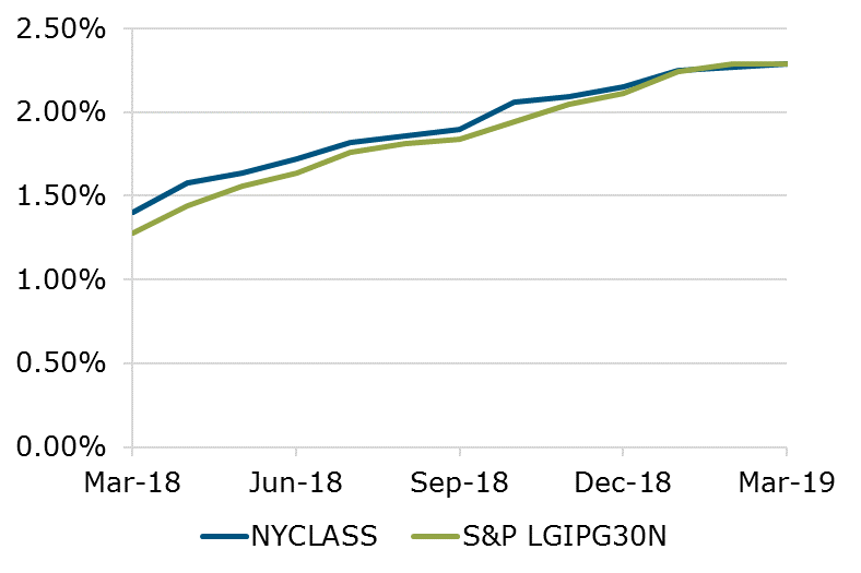 03.19 - NYCLASS S&P Benchmark