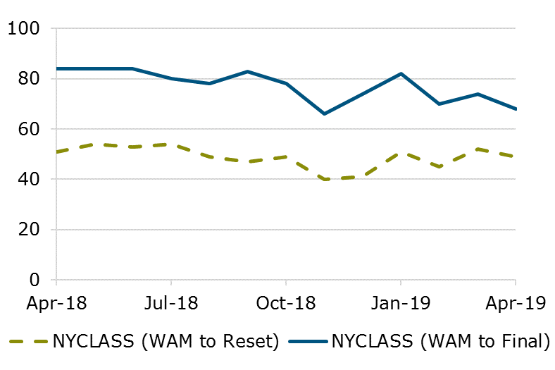 04.19 - NYCLASS WAM Comparison