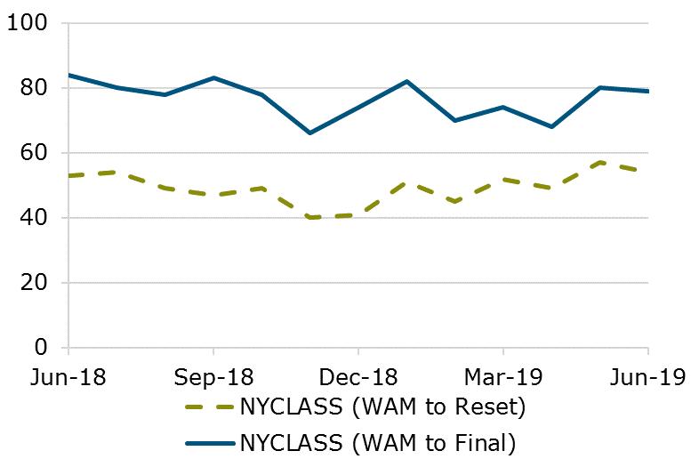 0619 - NYCLASS WAM Comparison