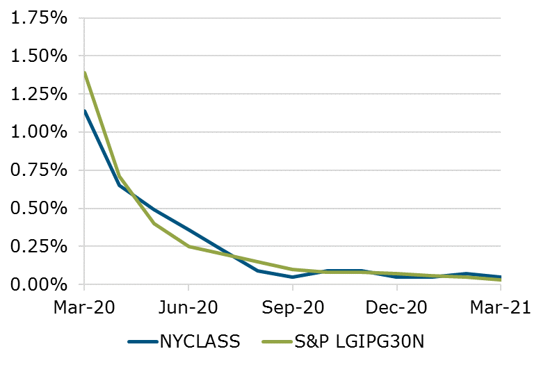 03.21 - NYCLASS Performance S&P