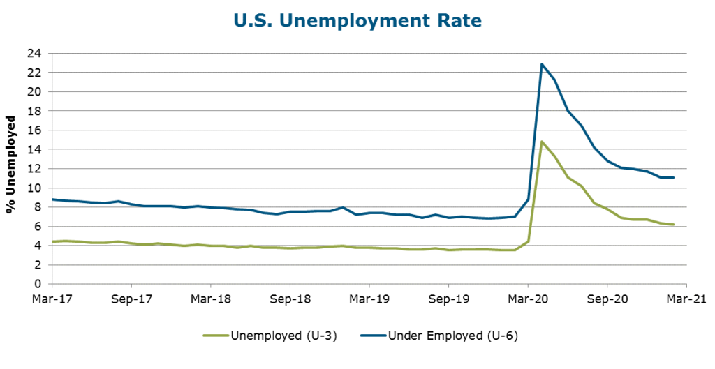 Unemployment Rate as of March 31, 2021