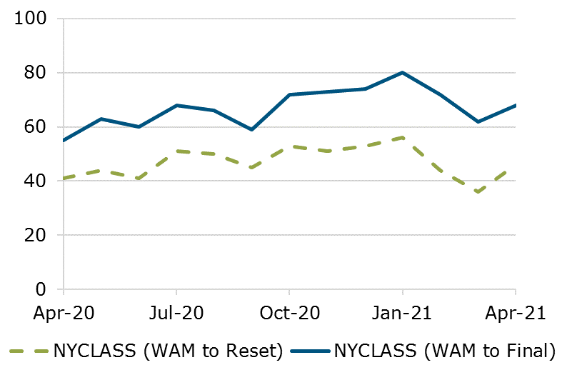 04.21 - NYCLASS WAM Comparison