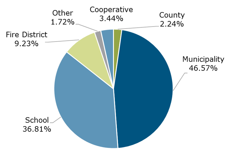 06.21 - NYCLASS Participant Breakdown by Entity Type