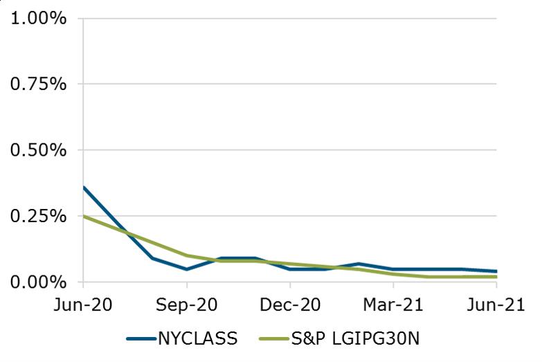 06.21 - NYCLASS Performance S&P