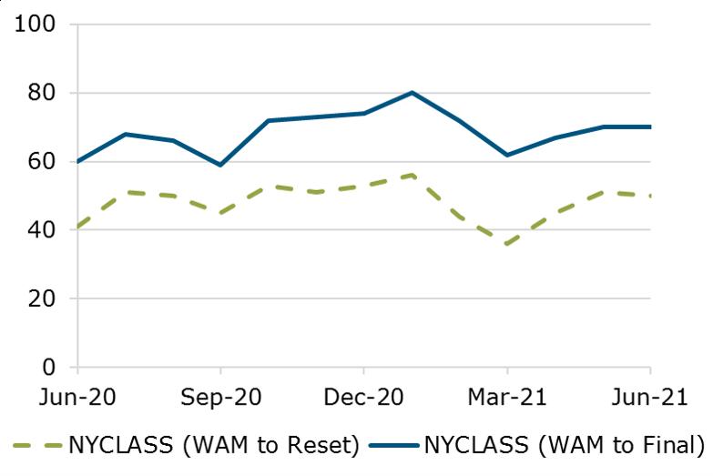 06.21 - NYCLASS WAM Comparison