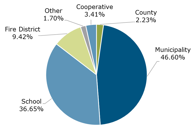07.21 - NYCLASS Participant Breakdown by Entity Type