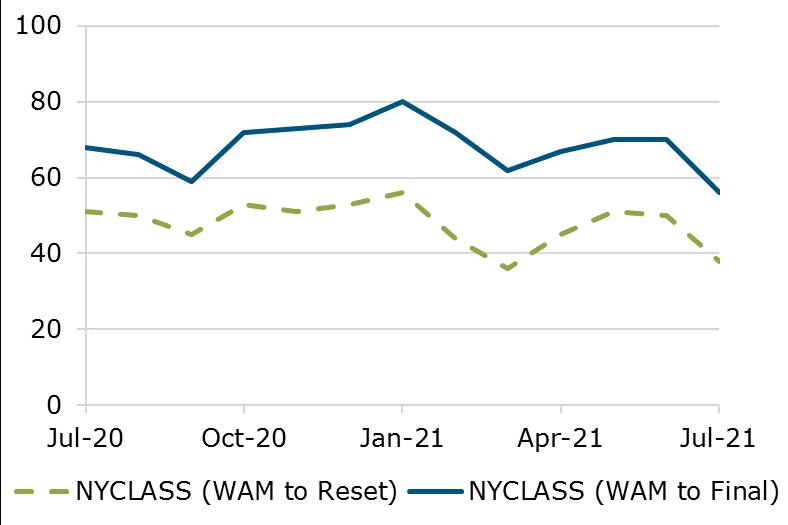 07.21 - NYCLASS WAM Comparison